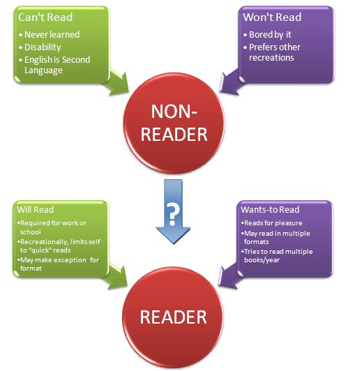 reader vs. non-reader