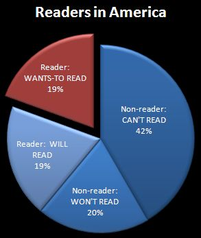 readers in America